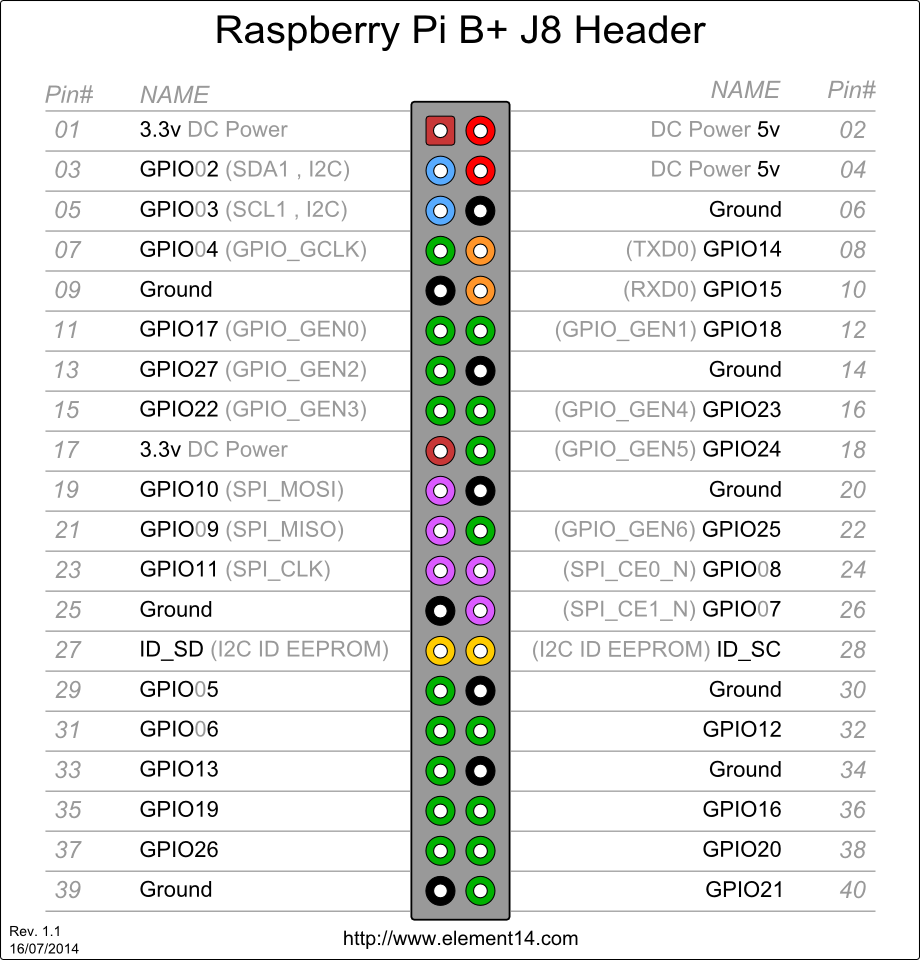how to read gpio numbering raspberry pi forums rh raspberrypi org